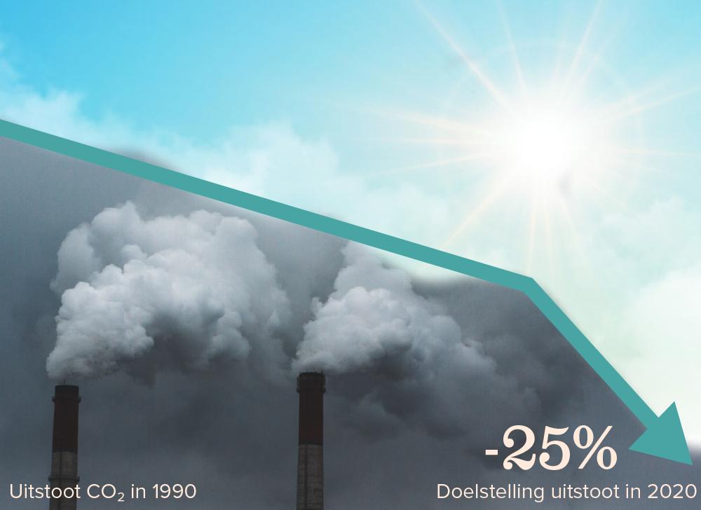 Nederland moet in twee jaar tijd net zo veel uitstoot besparen als in de afgelopen 27 jaar.